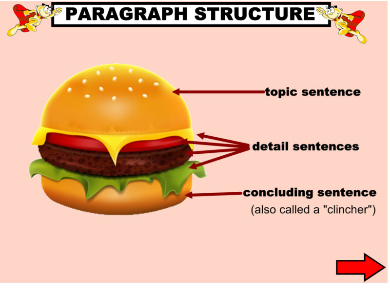Resources this highly engaging iwb lesson teaches students how to write a well structured paragraph using the paragraph hamburger visual aide as well as a song ccuart Image collections